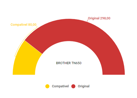 Comparativo toner compativel BROTHER TN650