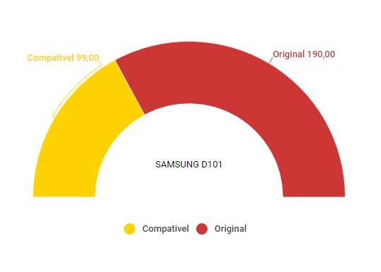 Comparativo toner compativel Samsung D101